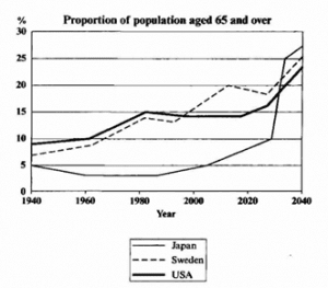 A graph about to the proportion of population aged 65 and over