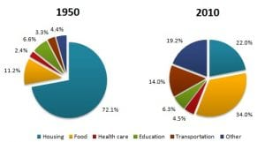 A pie graph chart