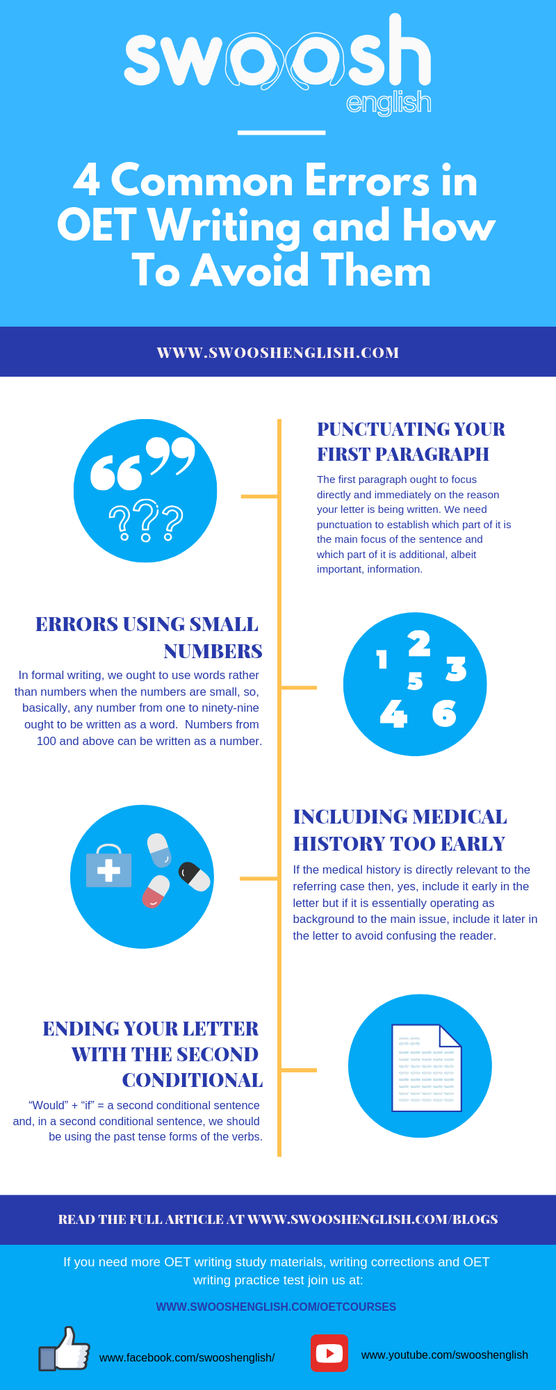 Swoosh English 4 Common Errors in OET Writing and How to avoid them infographic