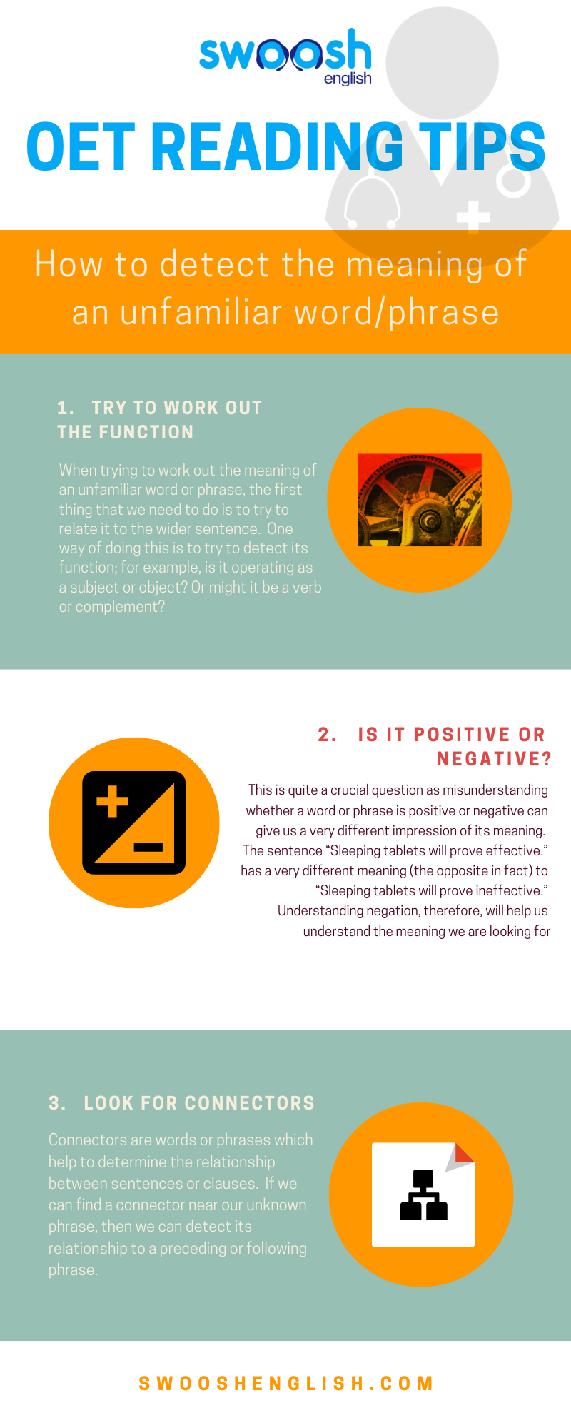 Swoosh English OET Reading Tips How to detect the meaning of an unfamiliar word/phrase infographic
